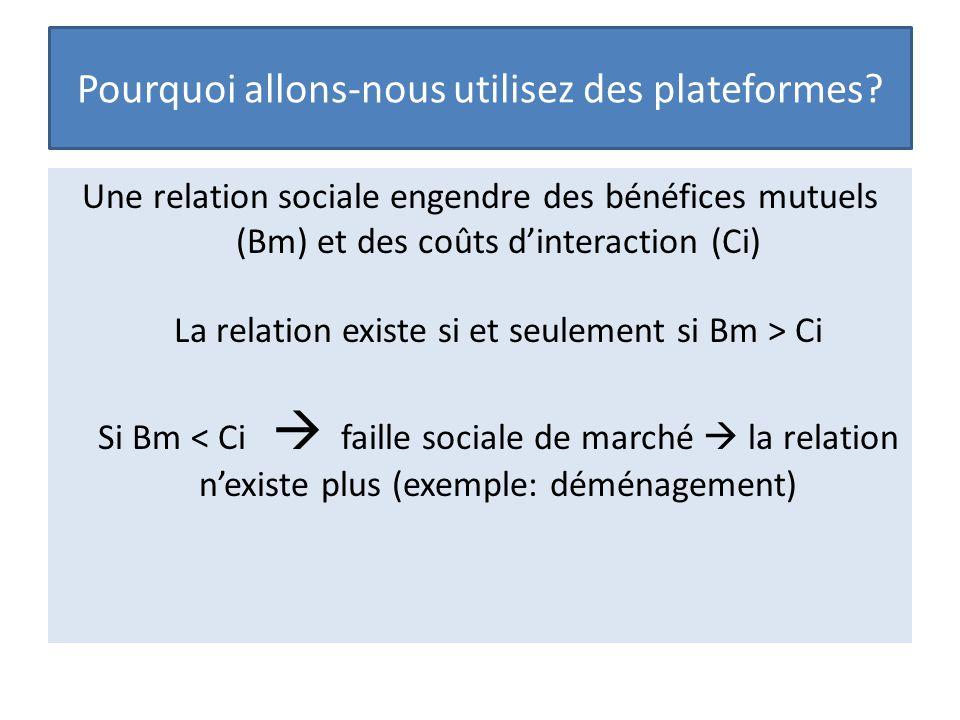 Pourquoi allons-nous utilisez des plateformes? Une relation sociale engendre des bénéfices mutuels (Bm) et des coûts d'interaction (Ci) La relation ex