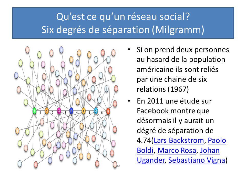 Si on prend deux personnes au hasard de la population américaine ils sont reliés par une chaine de six relations (1967) En 2011 une étude sur Facebook