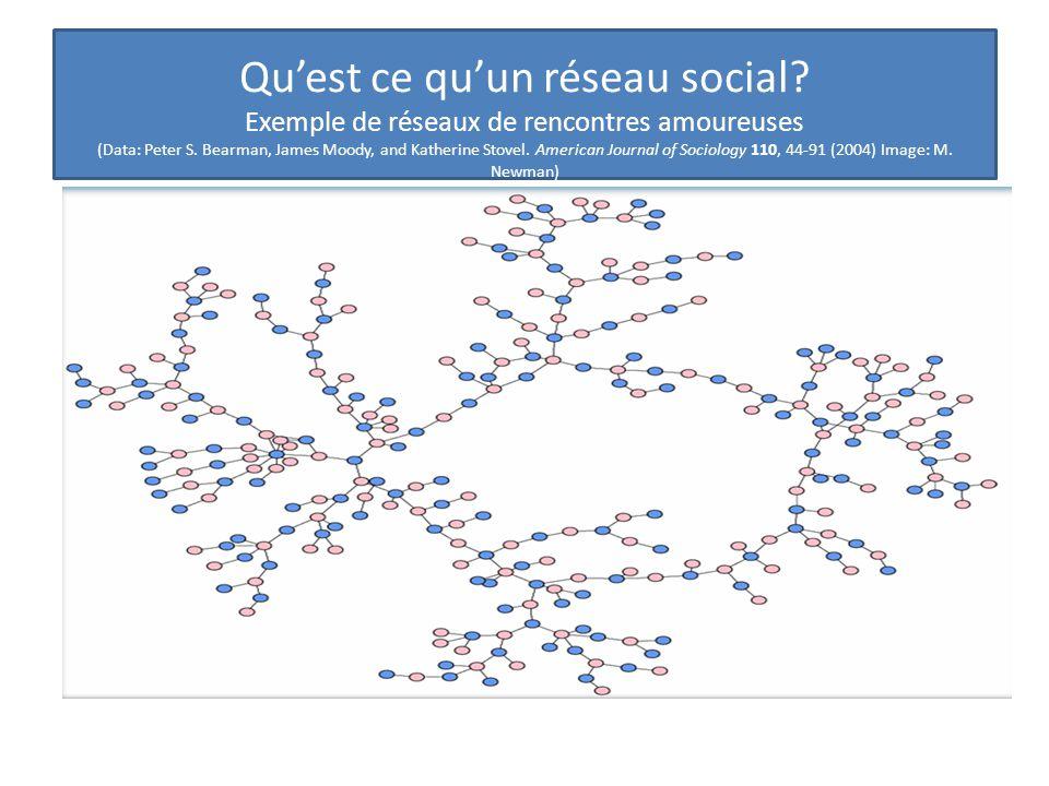 Qu'est ce qu'un réseau social.Exemple de réseaux de rencontres amoureuses (Data: Peter S.