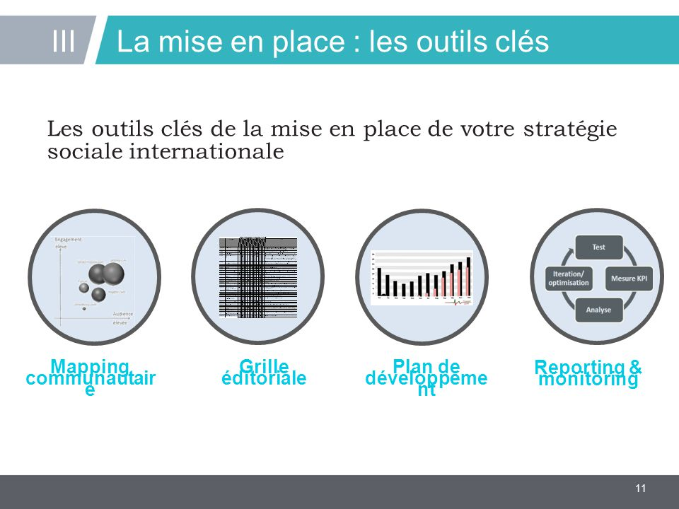 11 La mise en place : les outils clés III Les outils clés de la mise en place de votre stratégie sociale internationale Mapping communautair e Grille éditoriale Reporting & monitoring Plan de développeme nt