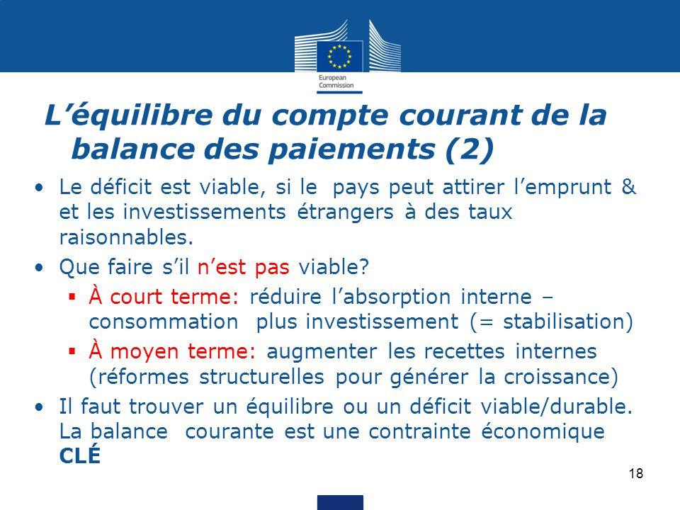 L'équilibre du compte courant de la balance des paiements (2) Le déficit est viable, si le pays peut attirer l'emprunt & et les investissements étrangers à des taux raisonnables.
