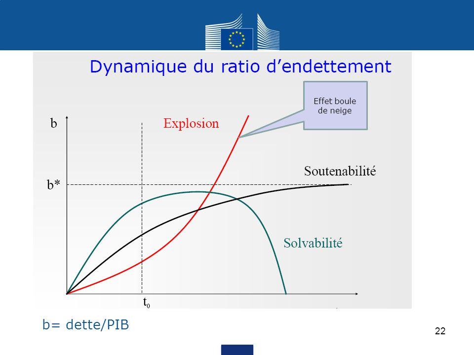 b= dette/PIB Effet boule de neige 22