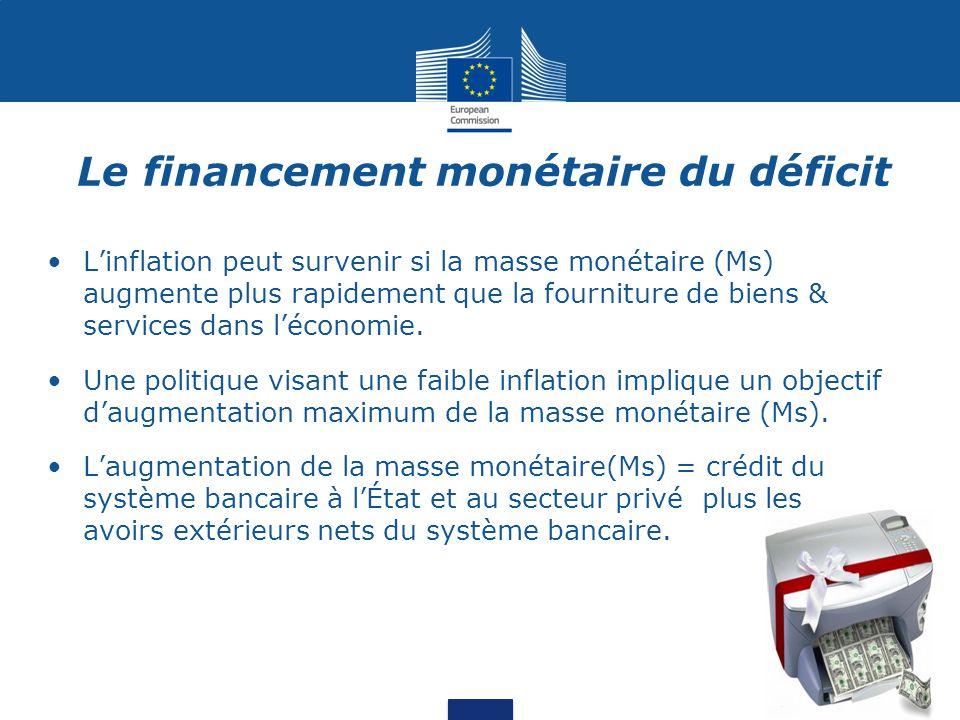 L'inflation peut survenir si la masse monétaire (Ms) augmente plus rapidement que la fourniture de biens & services dans l'économie.