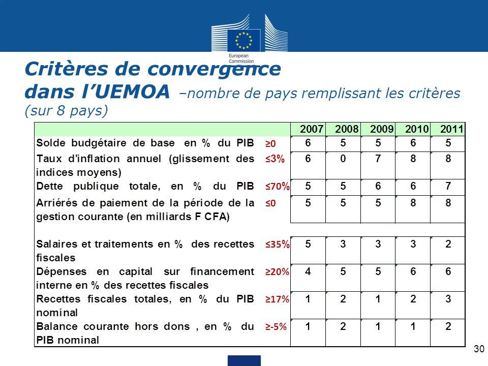 Critères de convergence dans l'UEMOA –nombre de pays remplissant les critères (sur 8 pays) 30