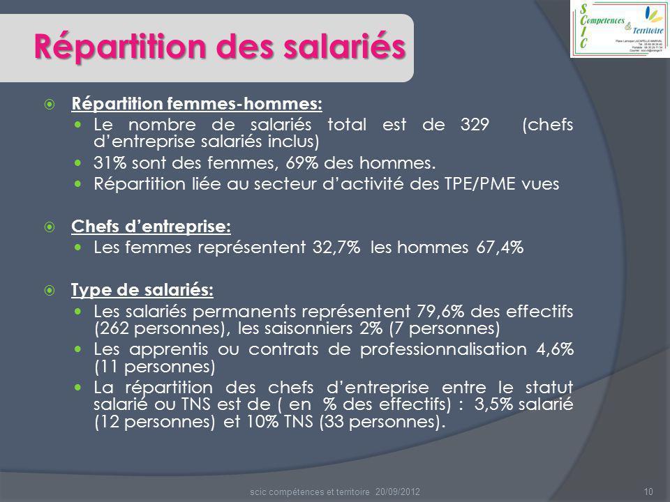  Répartition femmes-hommes: Le nombre de salariés total est de 329 (chefs d'entreprise salariés inclus) 31% sont des femmes, 69% des hommes. Répartit