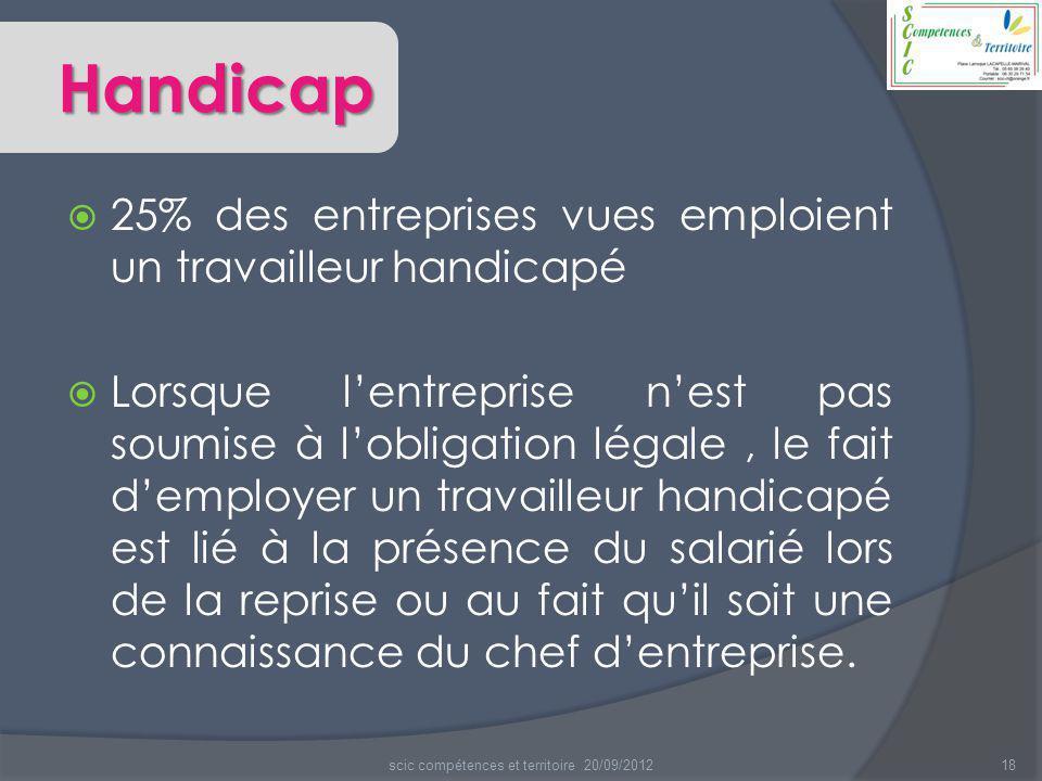Handicap  25% des entreprises vues emploient un travailleur handicapé  Lorsque l'entreprise n'est pas soumise à l'obligation légale, le fait d'emplo