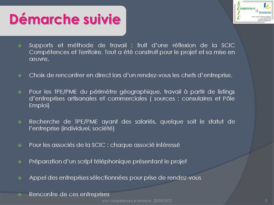 5  Supports et méthode de travail : fruit d'une réflexion de la SCIC Compétences et Territoire. Tout a été construit pour le projet et sa mise en œuv