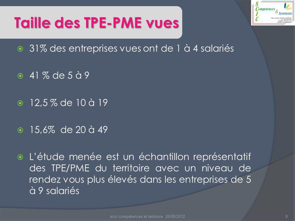  Les pistes qui ressortent permettent aux TPE/PME de se structurer.