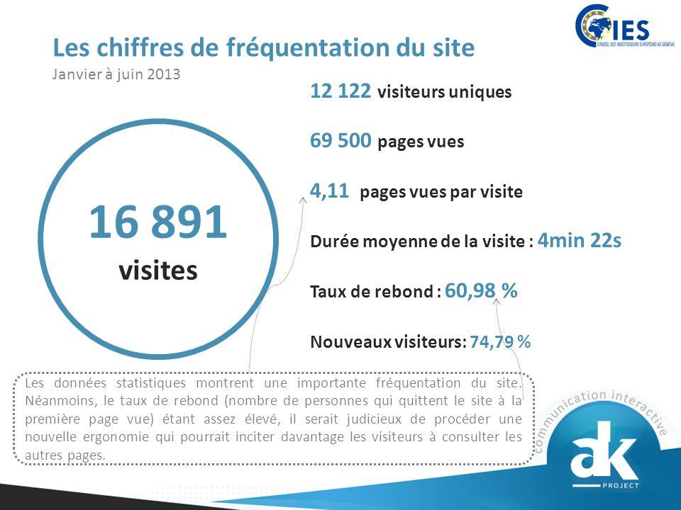 Les chiffres de fréquentation du site Janvier à juin 2013 12 122 visiteurs uniques 69 500 pages vues 4,11 pages vues par visite Durée moyenne de la visite : 4min 22s Taux de rebond : 60,98 % Nouveaux visiteurs: 74,79 % Les données statistiques montrent une importante fréquentation du site.
