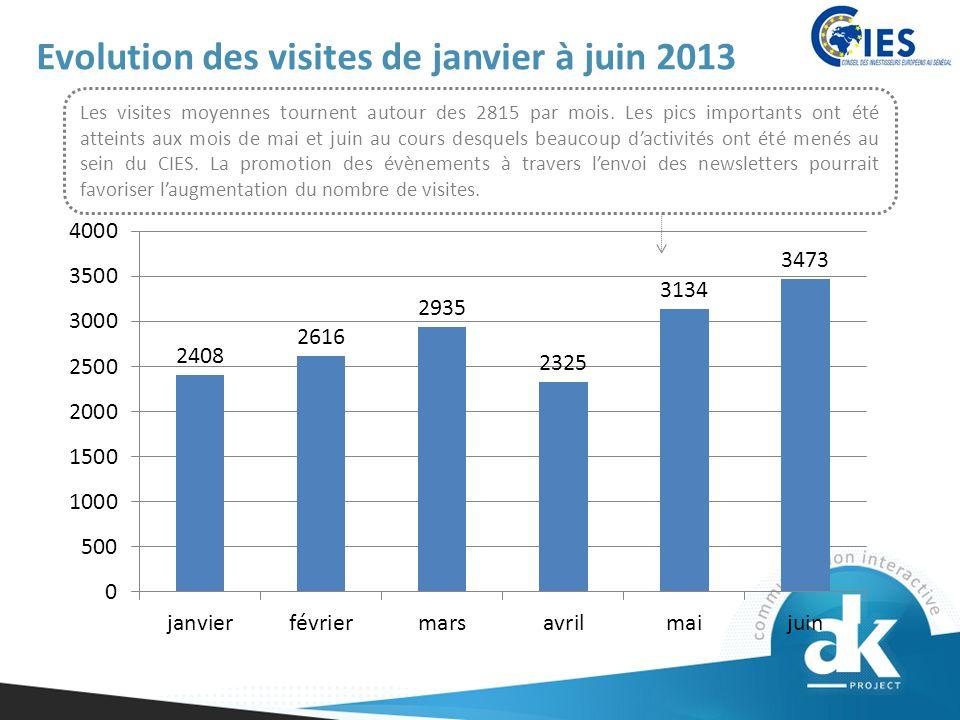 Evolution des visites de janvier à juin 2013 Les visites moyennes tournent autour des 2815 par mois.