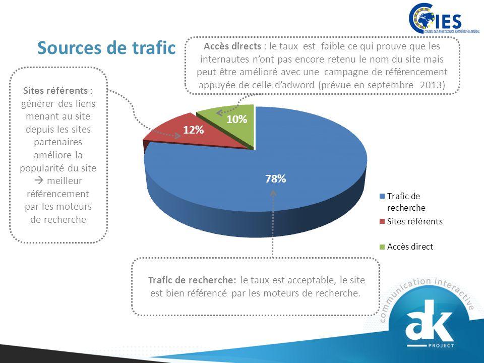 Sources de trafic Trafic de recherche: le taux est acceptable, le site est bien référencé par les moteurs de recherche.