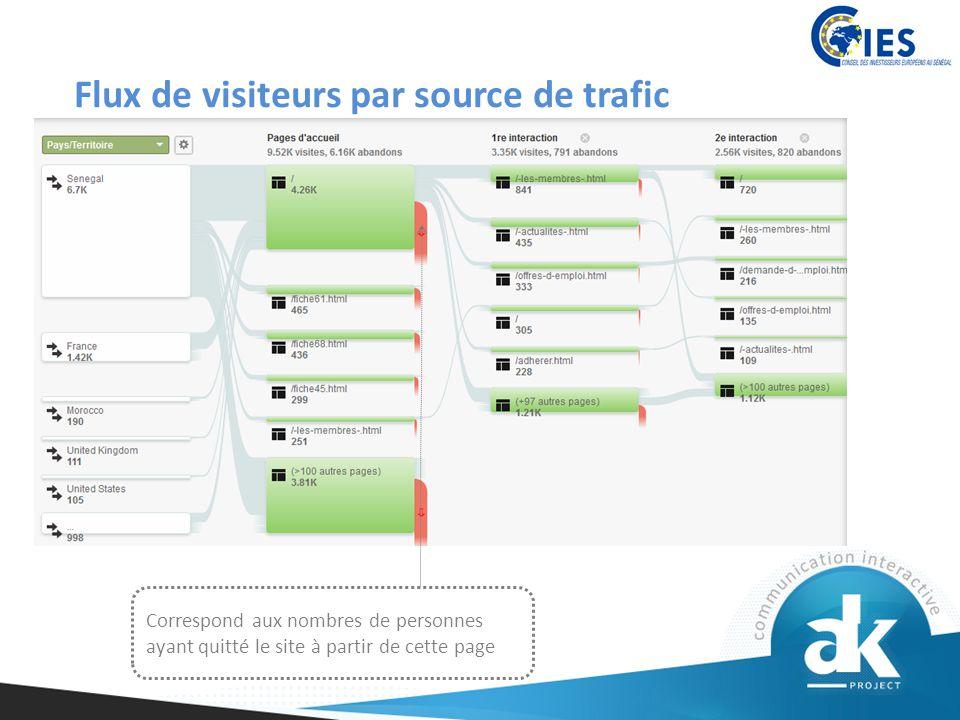 Flux de visiteurs par source de trafic Correspond aux nombres de personnes ayant quitté le site à partir de cette page