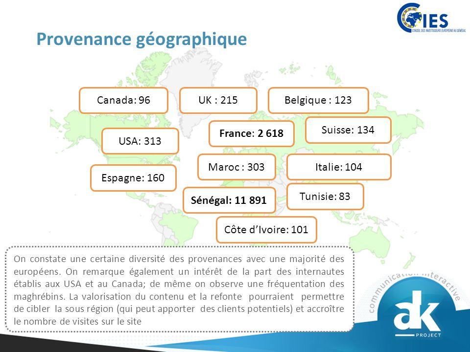 Provenance géographique Sénégal: 11 891 Côte d'Ivoire: 101 Tunisie: 83 France: 2 618 Suisse: 134 UK : 215Belgique : 123 Italie: 104 Canada: 96 Maroc : 303 On constate une certaine diversité des provenances avec une majorité des européens.