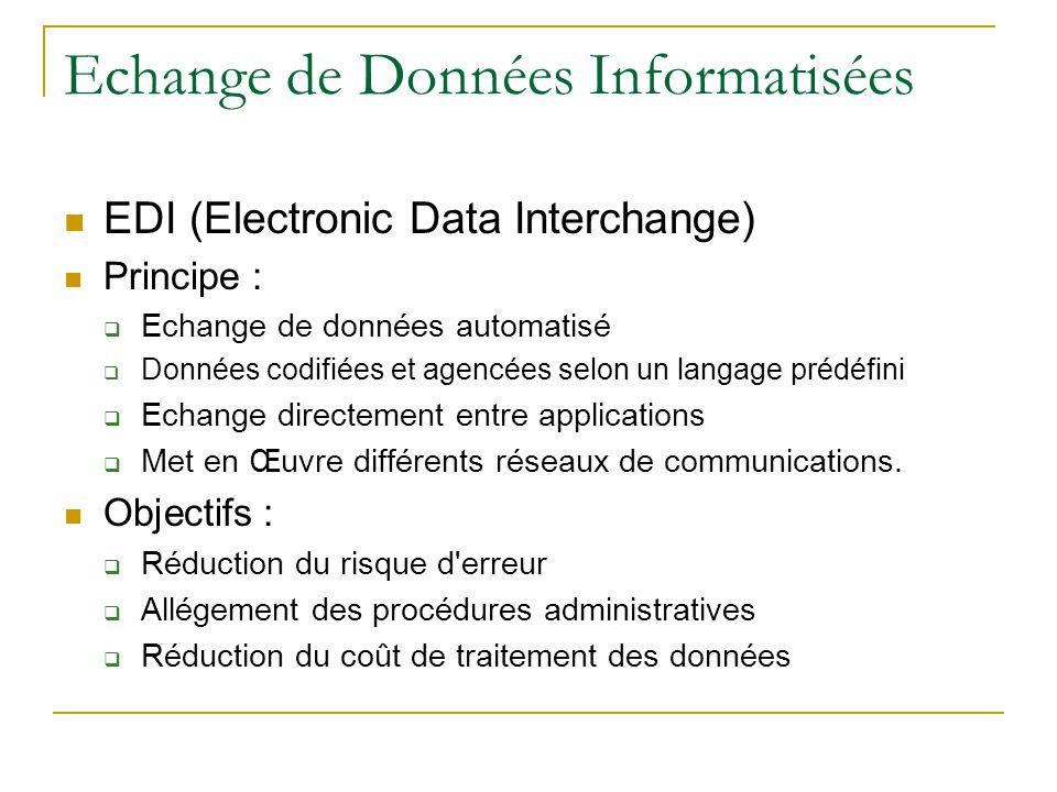 Echange de Données Informatisées EDI (Electronic Data Interchange) Principe :  Echange de données automatisé  Données codifiées et agencées selon un langage prédéfini  Echange directement entre applications  Met en Œuvre différents réseaux de communications.