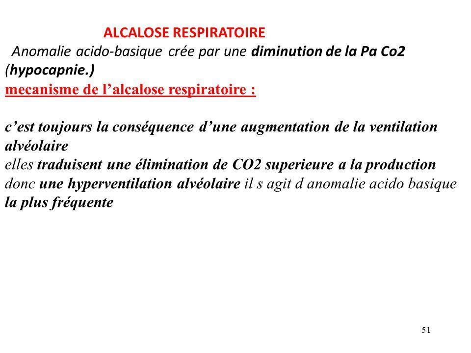 51 ALCALOSE RESPIRATOIRE Anomalie acido-basique crée par une diminution de la Pa Co2 (hypocapnie.) mecanisme de l'alcalose respiratoire : c'est toujours la conséquence d'une augmentation de la ventilation alvéolaire elles traduisent une élimination de CO2 superieure a la production donc une hyperventilation alvéolaire il s agit d anomalie acido basique la plus fréquente
