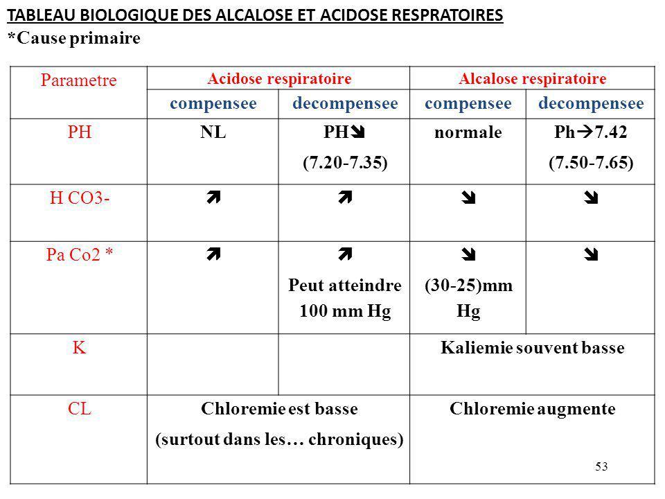 53 Parametre Acidose respiratoireAlcalose respiratoire compenseedecompenseecompenseedecompensee PHNL PH  (7.20-7.35) normale Ph  7.42 (7.50-7.65) H CO3-  Pa Co2 *   Peut atteindre 100 mm Hg  (30-25)mm Hg  KKaliemie souvent basse CLChloremie est basse (surtout dans les… chroniques) Chloremie augmente TABLEAU BIOLOGIQUE DES ALCALOSE ET ACIDOSE RESPRATOIRES *Cause primaire