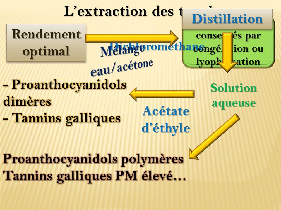 L'extraction des tannins Tissus frais ou conservés par congélation ou lyophilisation Rendement optimal DistillationDistillation Dichlorométhane Soluti