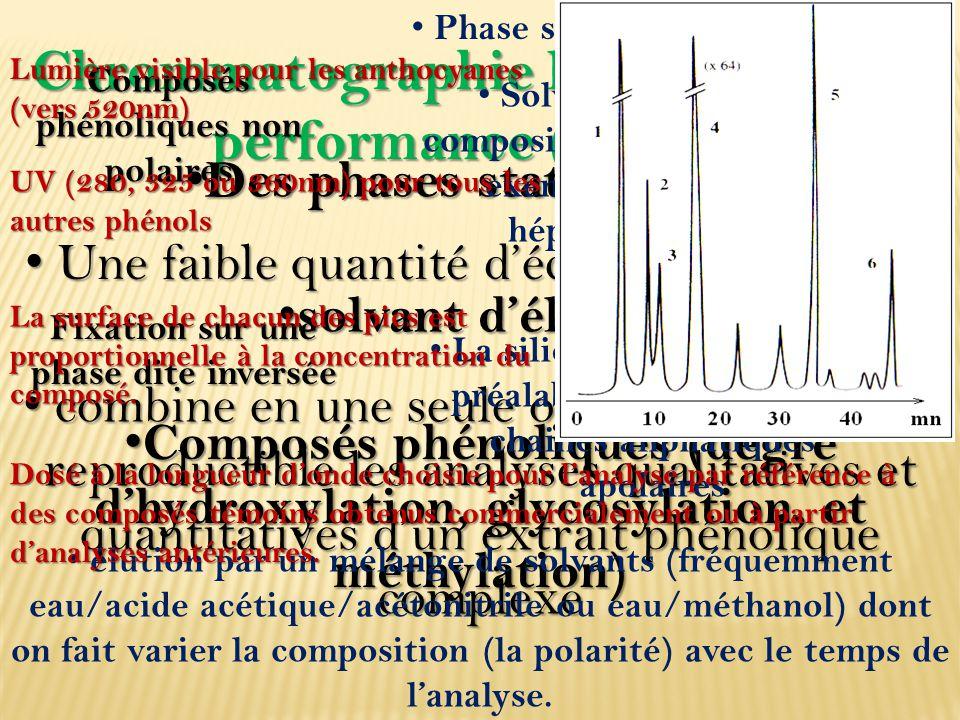 Chrommatographie liquide à haute performance (CHLP) Une faible quantité d'échantillon végétal Une faible quantité d'échantillon végétal combine en une