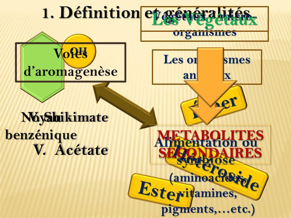 1. Définition et généralités Noyau benzénique OH Éther Ester Hétéroside Végétaux / micro- organismes Les organismes animaux Alimentation ou symbiose L