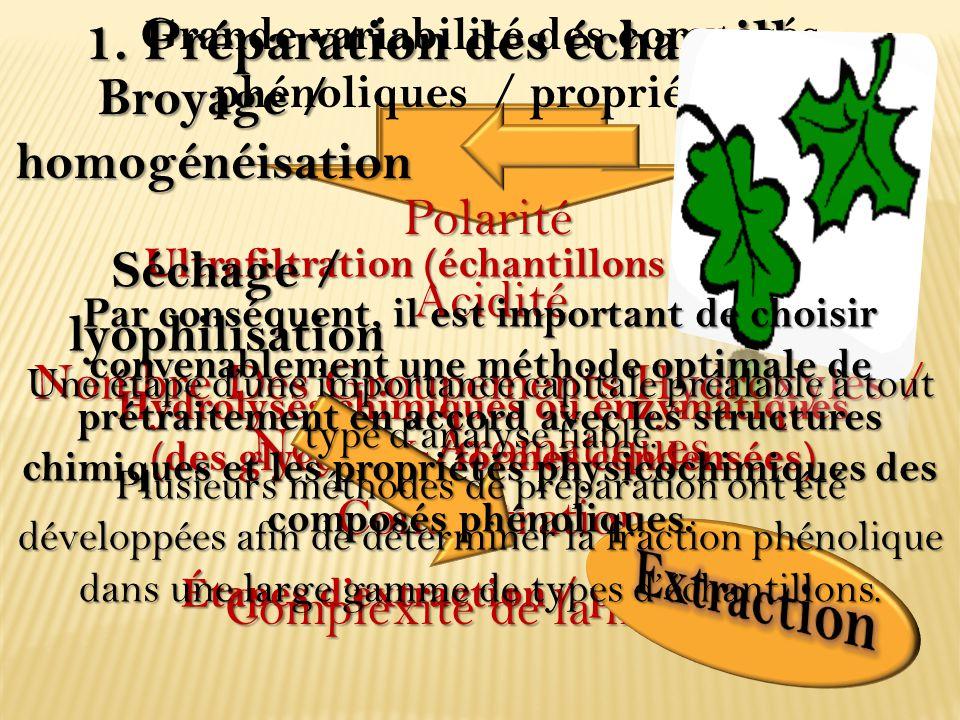 1. Préparation des échantillons Ultrafiltration (échantillons liquides) Hydrolyses chimiques ou enzymatiques (des glycosides/formes condensées) Étapes
