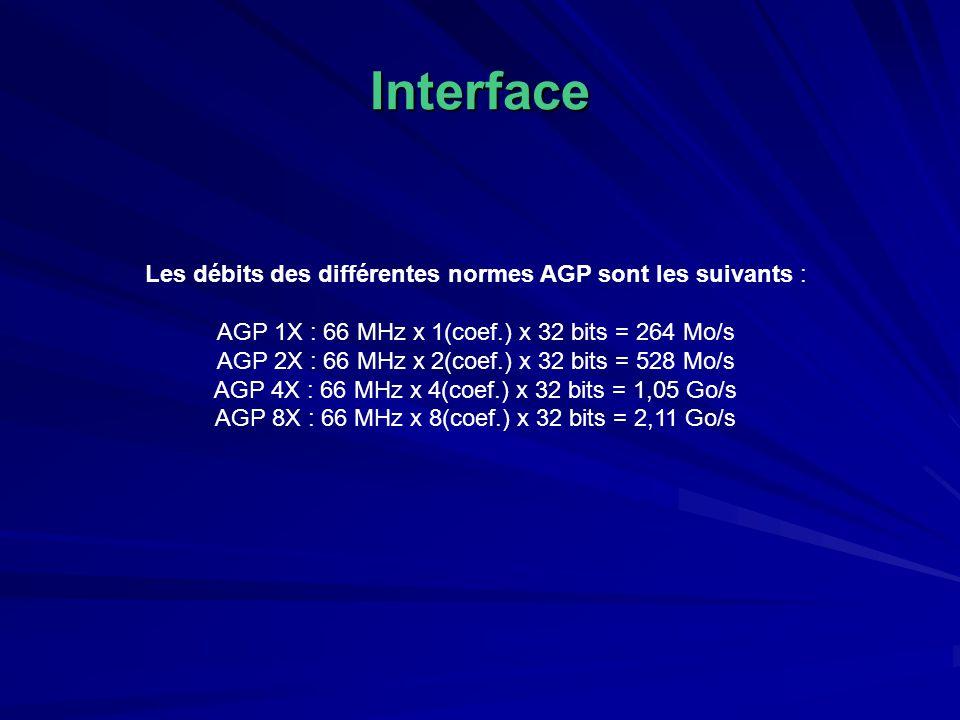 Interface Les débits des différentes normes AGP sont les suivants : AGP 1X : 66 MHz x 1(coef.) x 32 bits = 264 Mo/s AGP 2X : 66 MHz x 2(coef.) x 32 bits = 528 Mo/s AGP 4X : 66 MHz x 4(coef.) x 32 bits = 1,05 Go/s AGP 8X : 66 MHz x 8(coef.) x 32 bits = 2,11 Go/s