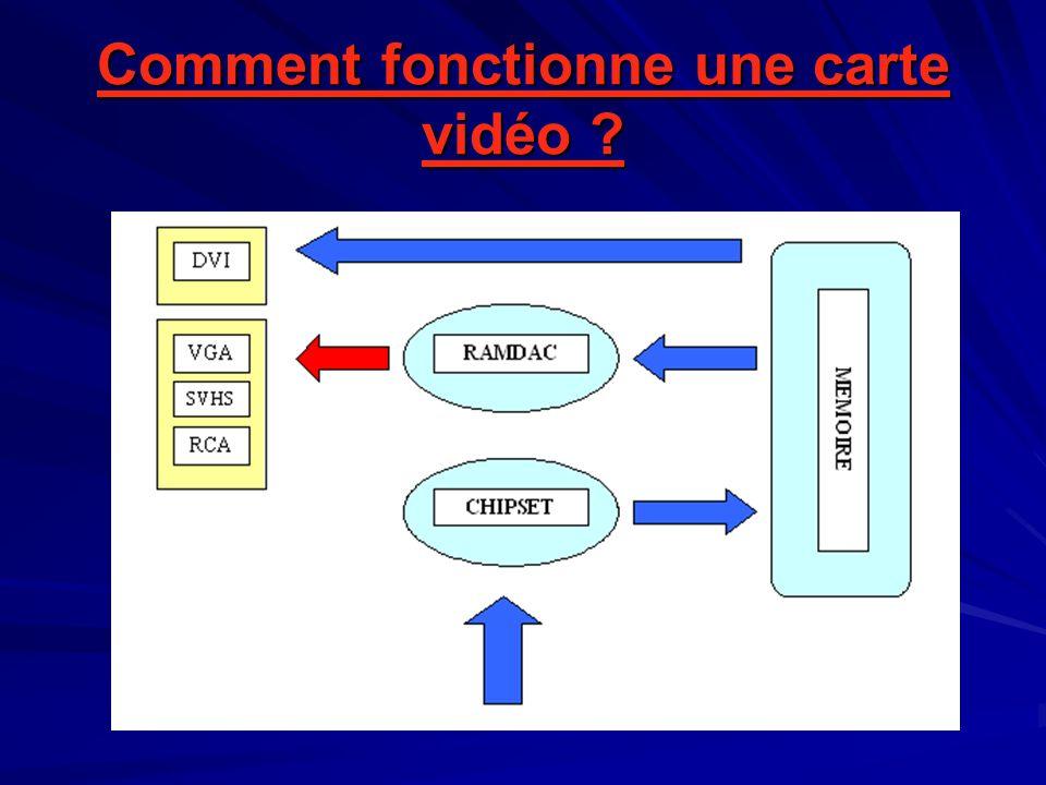 Comment fonctionne une carte vidéo