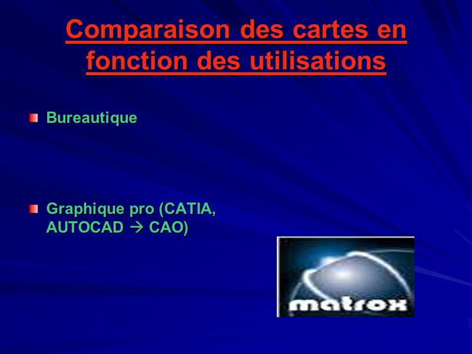 Comparaison des cartes en fonction des utilisations Bureautique Graphique pro (CATIA, AUTOCAD  CAO)