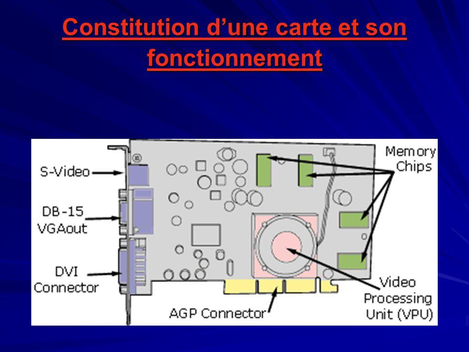 Constitution d'une carte et son fonctionnement
