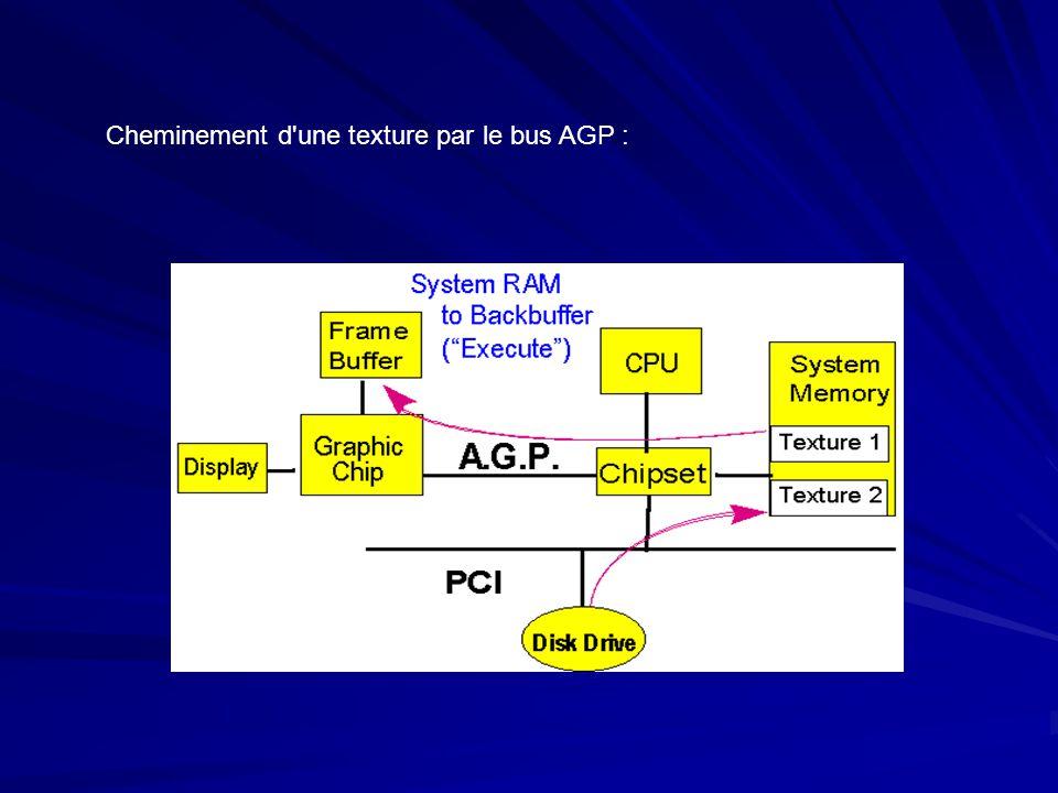 Cheminement d'une texture par le bus AGP :