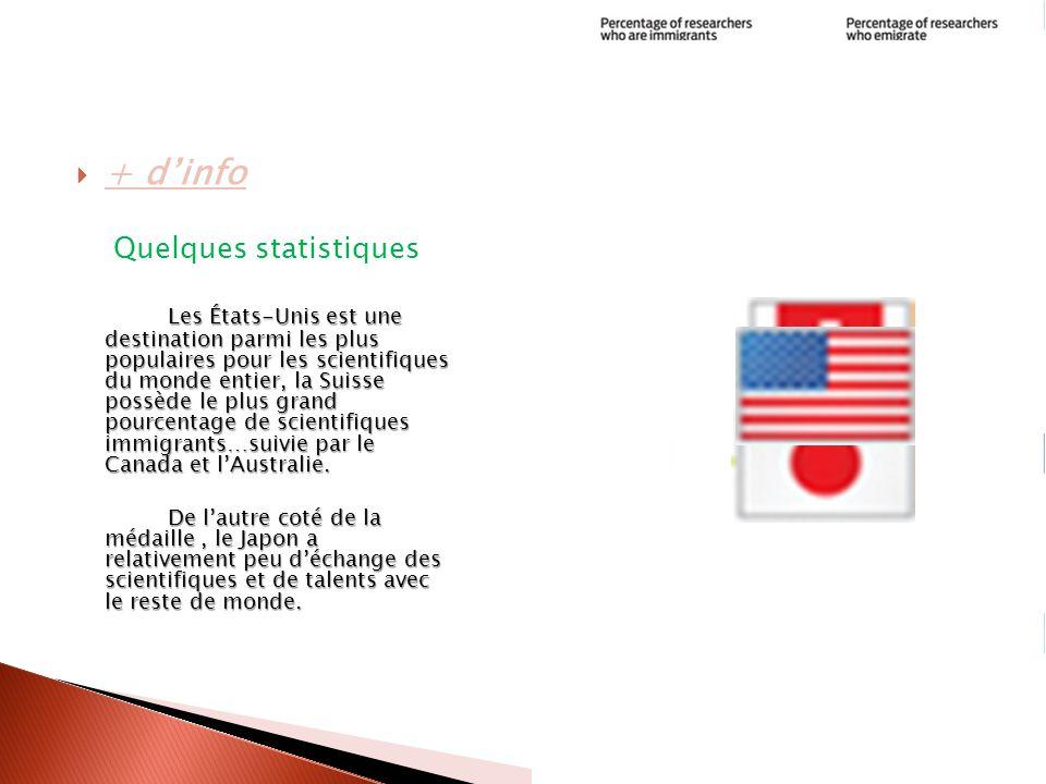  + d'info Quelques statistiques Les États-Unis est une destination parmi les plus populaires pour les scientifiques du monde entier, la Suisse possède le plus grand pourcentage de scientifiques immigrants…suivie par le Canada et l'Australie.