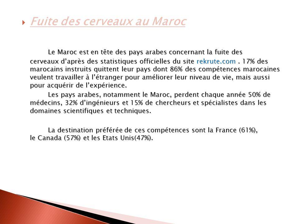  Fuite des cerveaux au Maroc Le Maroc est en tête des pays arabes concernant la fuite des cerveaux d'après des statistiques officielles du site rekrute.com.