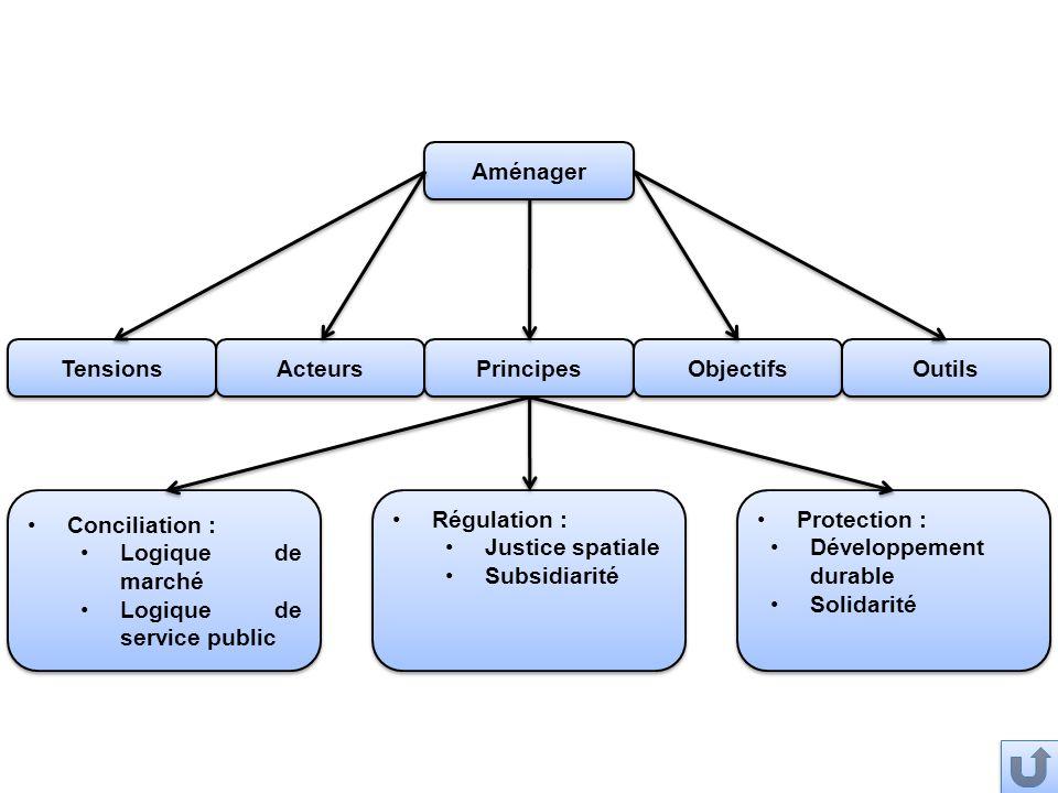 Aménager Principes Objectifs Outils Acteurs Tensions Conciliation : Logique de marché Logique de service public Conciliation : Logique de marché Logiq