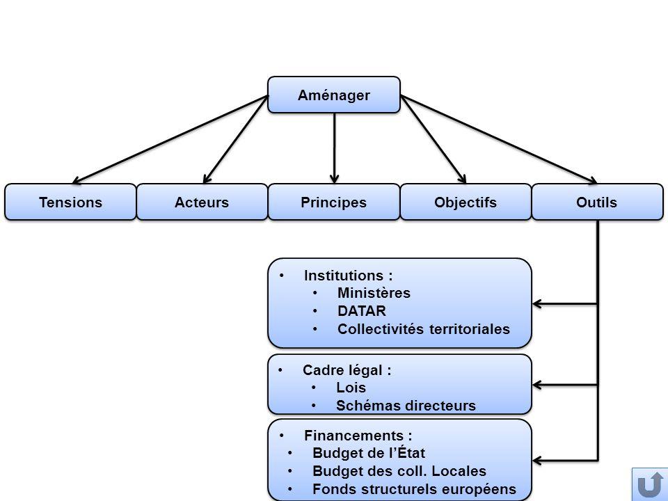Aménager Principes Objectifs Outils Acteurs Tensions Financements : Budget de l'État Budget des coll. Locales Fonds structurels européens Financements