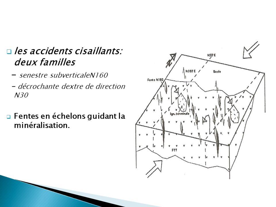  les accidents cisaillants: deux familles - senestre subverticaleN160 - décrochante dextre de direction N30  Fentes en échelons guidant la minéralis