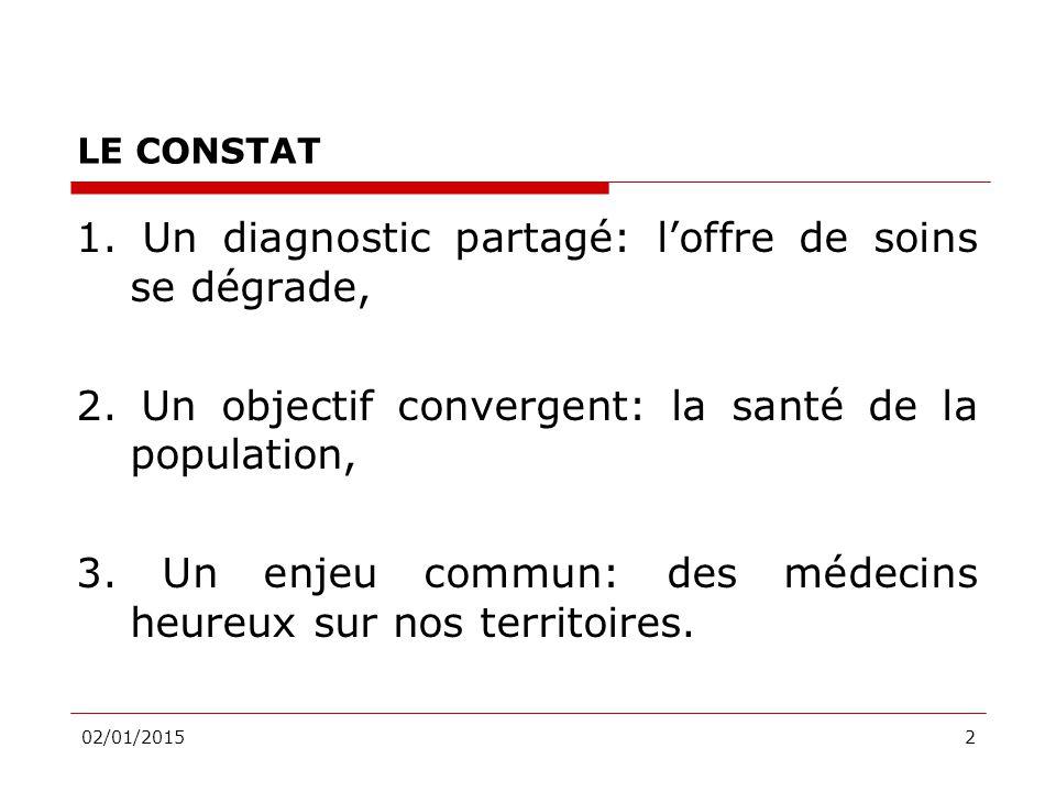 02/01/20152 LE CONSTAT 1. Un diagnostic partagé: l'offre de soins se dégrade, 2.