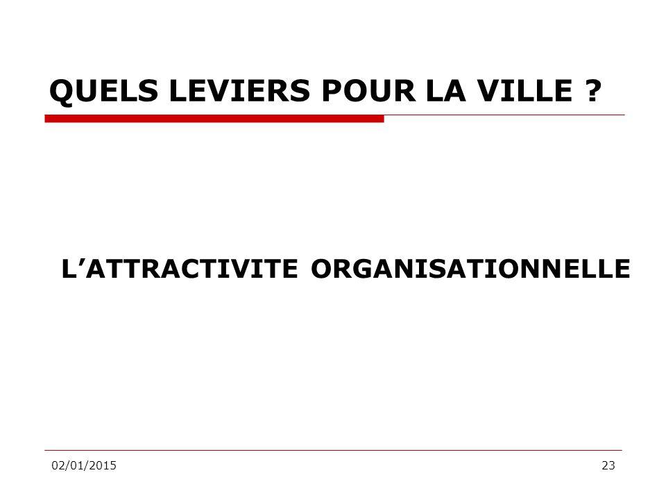 02/01/201523 QUELS LEVIERS POUR LA VILLE L'ATTRACTIVITE ORGANISATIONNELLE