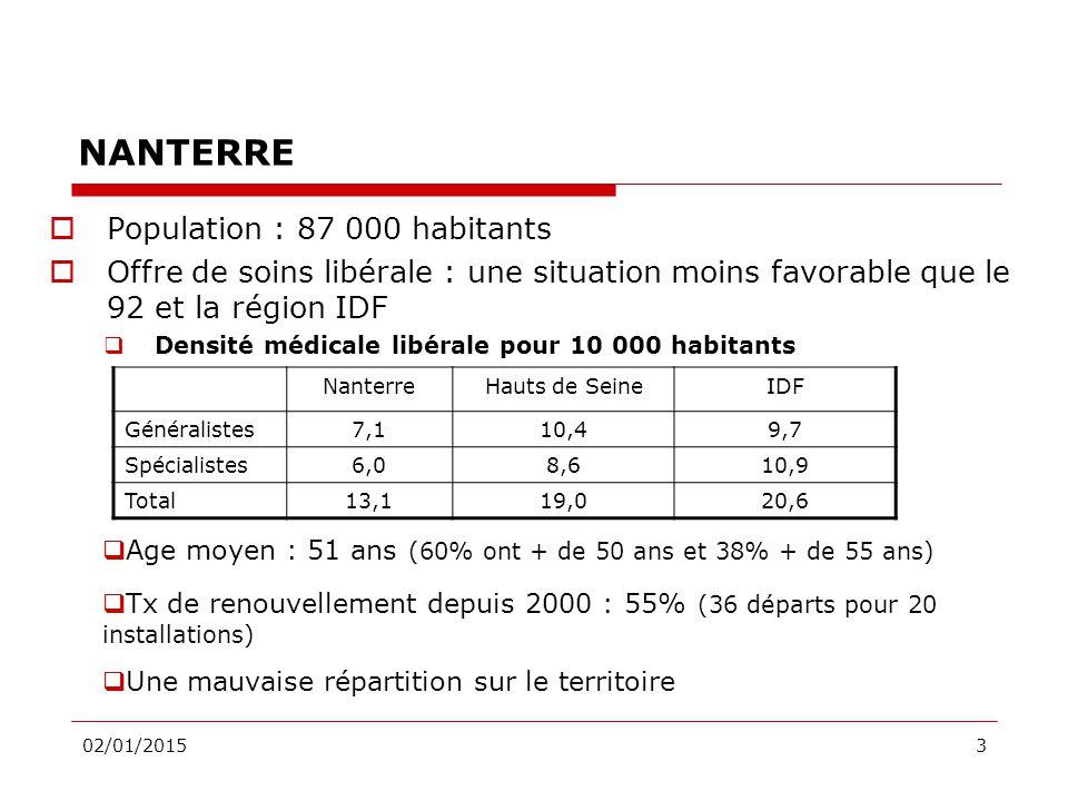 02/01/20153 NANTERRE  Population : 87 000 habitants  Offre de soins libérale : une situation moins favorable que le 92 et la région IDF  Densité médicale libérale pour 10 000 habitants NanterreHauts de SeineIDF Généralistes7,110,49,7 Spécialistes6,08,610,9 Total13,119,020,6  Age moyen : 51 ans (60% ont + de 50 ans et 38% + de 55 ans)  Tx de renouvellement depuis 2000 : 55% (36 départs pour 20 installations)  Une mauvaise répartition sur le territoire