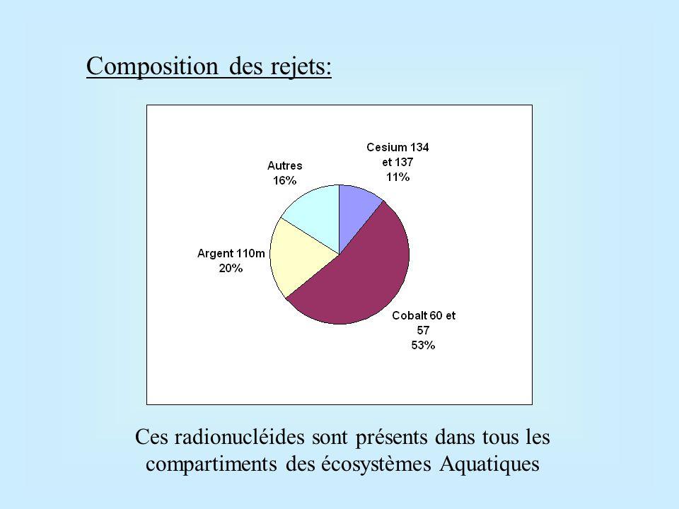 Actuellement on parle de multipollution pour les milieux aquatiques continentaux.