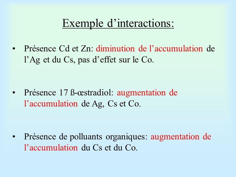 La prise en compte du contexte de multipollution est donc indispensable Mais en conditions naturelles, les interactions restent de toute manière beaucoup plus complexes…