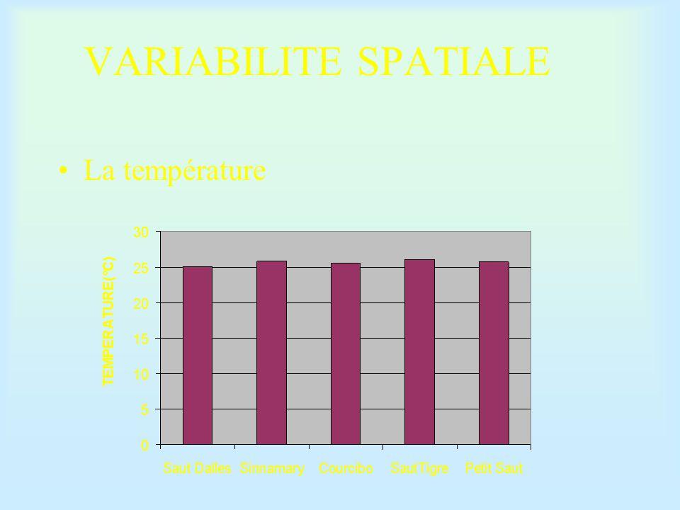 VARIABILITE SPATIALE Le pH