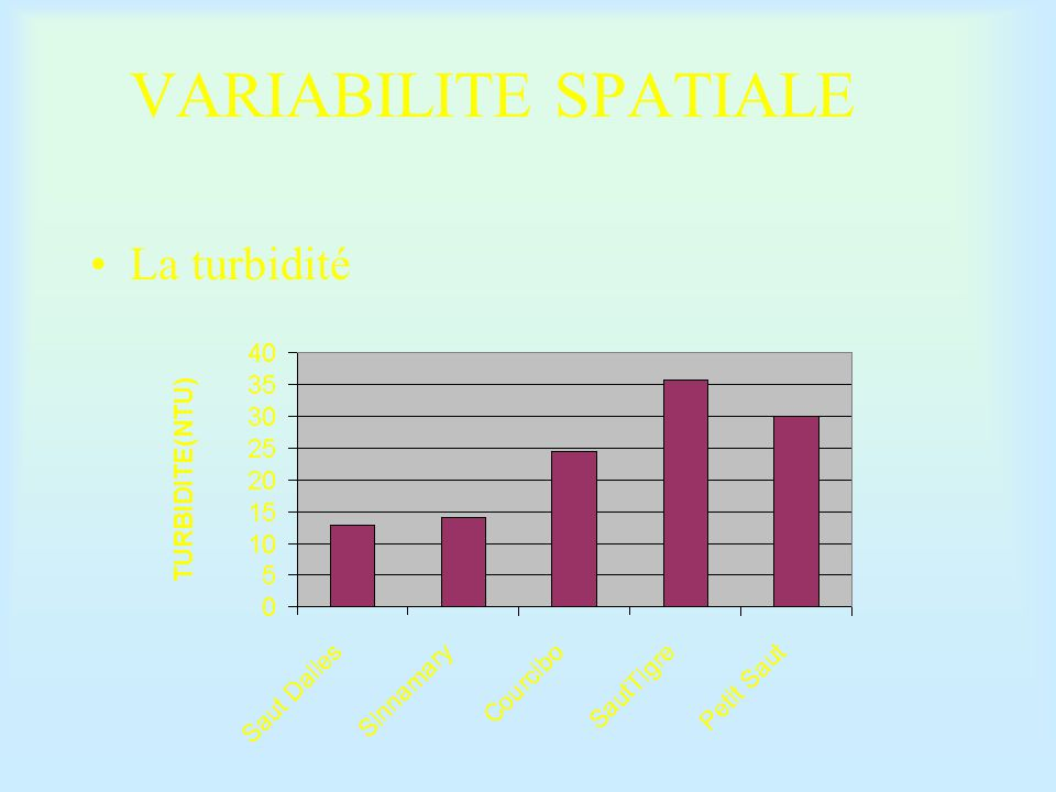 VARIABILITE SPATIALE ET TEMPORELLE CONCLUSION Pas de différences significatives entre les stations hormis des facteurs anthropiques Même conclusion pour la variabilité temporelle ( règles saisonnières et amplitudes de variations identiques )