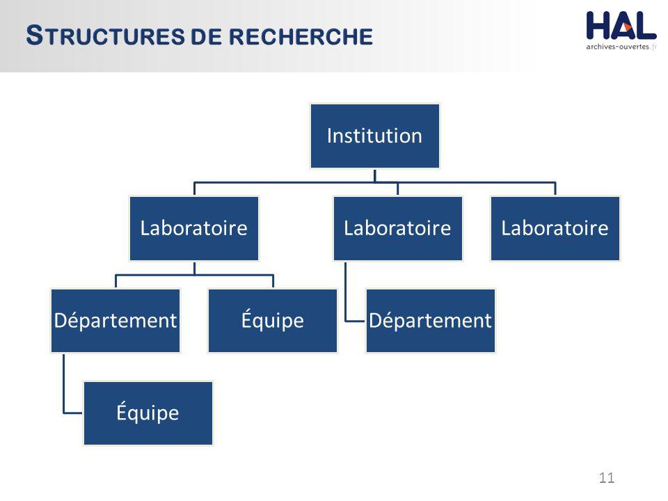 11 Institution Laboratoire Département Équipe Laboratoire Département Laboratoire
