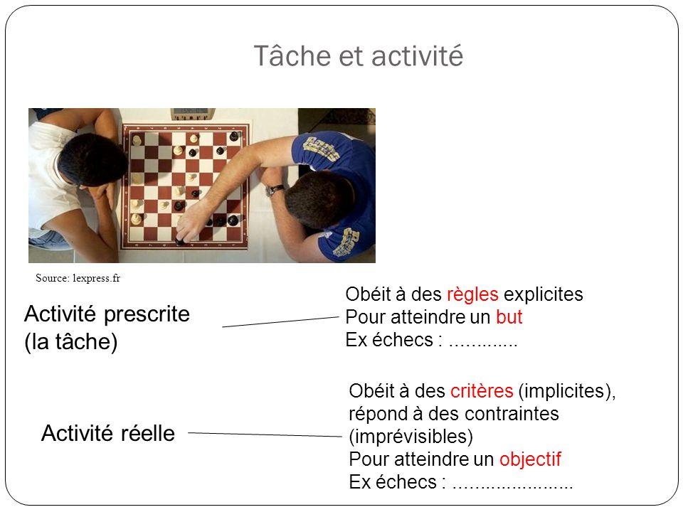 Tâche et activité Activité prescrite (la tâche) Activité réelle Obéit à des règles explicites Pour atteindre un but Ex échecs :............. Obéit à d