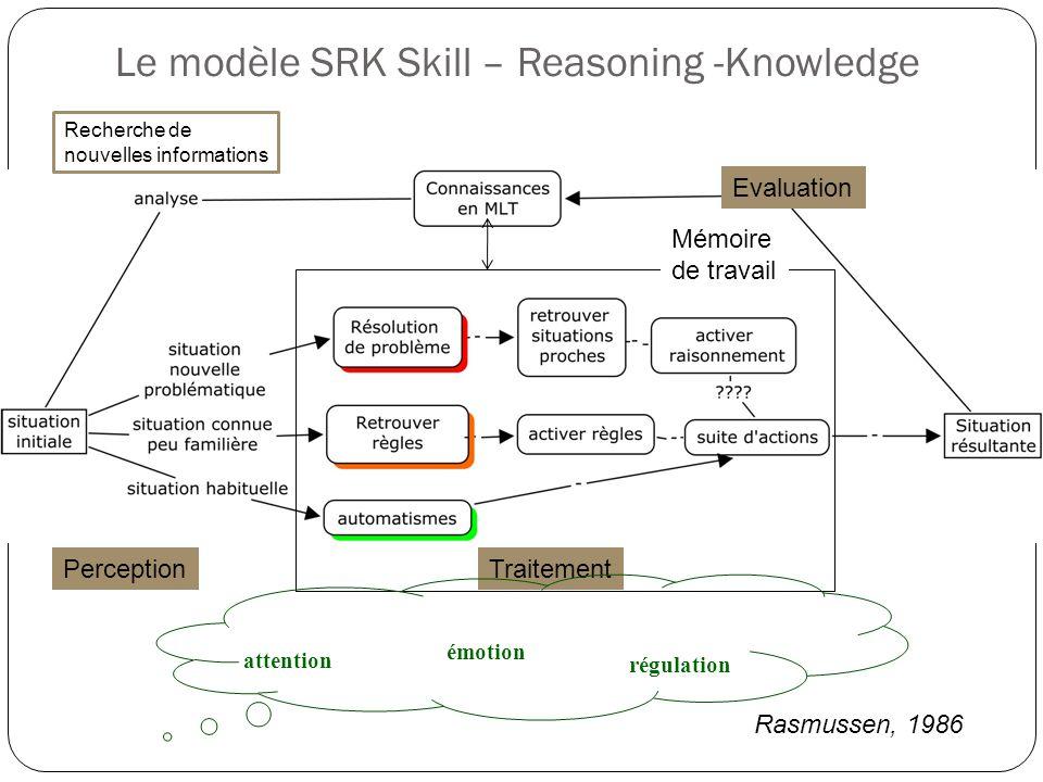Le modèle SRK Skill – Reasoning -Knowledge Mémoire de travail TraitementPerception Evaluation attention régulation émotion Rasmussen, 1986 Recherche d
