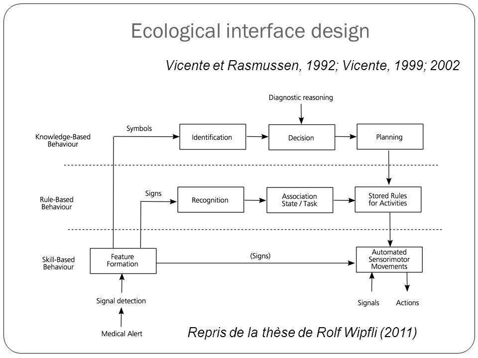 Ecological interface design Vicente et Rasmussen, 1992; Vicente, 1999; 2002 Principe : maximiser les affordances (incitations à l'action) fournies par