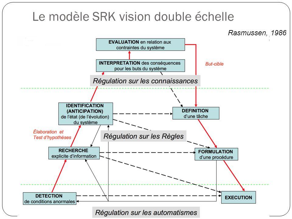 Le modèle SRK vision double échelle Rasmussen, 1986