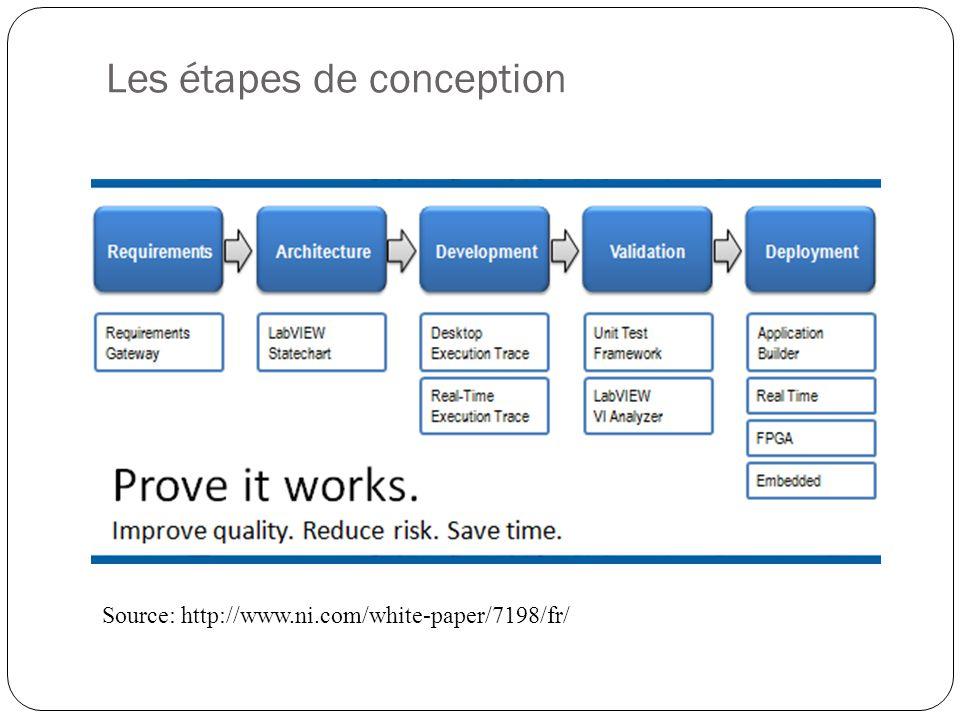 Les étapes de conception Source: http://www.ni.com/white-paper/7198/fr/