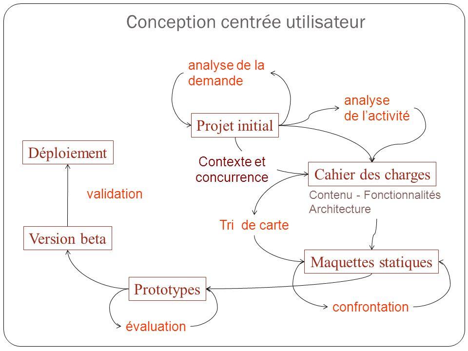 Conception centrée utilisateur Projet initial analyse de la demande validation Version beta Déploiement évaluation Prototypes confrontation Cahier des
