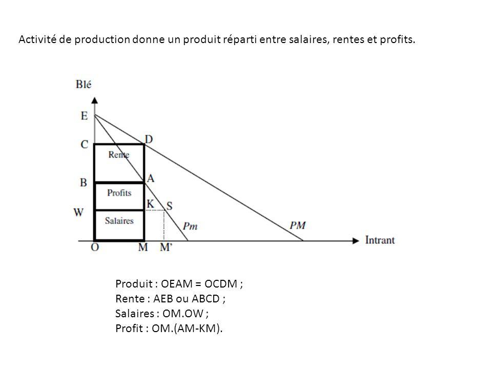 Activité de production donne un produit réparti entre salaires, rentes et profits. Produit : OEAM = OCDM ; Rente : AEB ou ABCD ; Salaires : OM.OW ; Pr