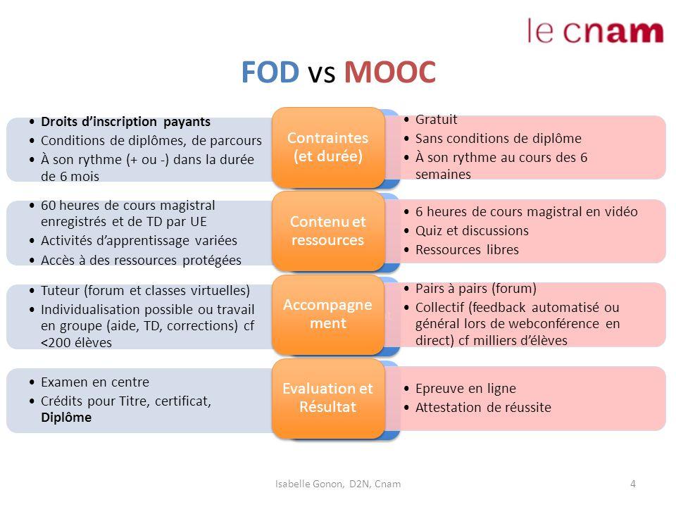 FOD vs MOOC 4 Droits d'inscription payants Conditions de diplômes, de parcours À son rythme (+ ou -) dans la durée de 6 mois Contraintes (et durée) 60